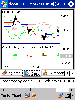 Edit,Replace or Remove the Selected Indicator